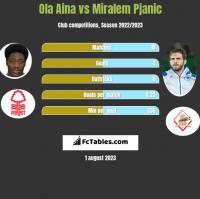 Ola Aina vs Miralem Pjanic h2h player stats