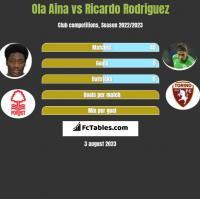 Ola Aina vs Ricardo Rodriguez h2h player stats