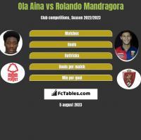 Ola Aina vs Rolando Mandragora h2h player stats