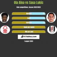 Ola Aina vs Sasa Lukić h2h player stats
