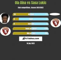 Ola Aina vs Sasa Lukic h2h player stats