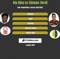 Ola Aina vs Simone Verdi h2h player stats