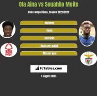 Ola Aina vs Souahilo Meite h2h player stats