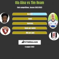 Ola Aina vs Tim Ream h2h player stats