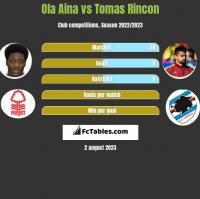 Ola Aina vs Tomas Rincon h2h player stats