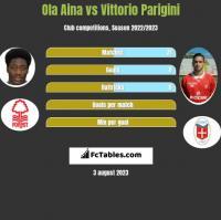 Ola Aina vs Vittorio Parigini h2h player stats