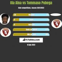 Ola Aina vs Tommaso Pobega h2h player stats