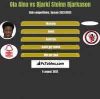 Ola Aina vs Bjarki Steinn Bjarkason h2h player stats