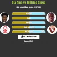 Ola Aina vs Wilfried Singo h2h player stats