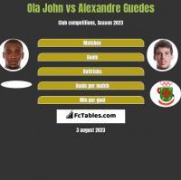 Ola John vs Alexandre Guedes h2h player stats