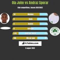 Ola John vs Andraz Sporar h2h player stats