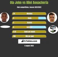 Ola John vs Bilel Aouacheria h2h player stats