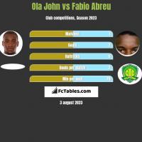Ola John vs Fabio Abreu h2h player stats