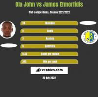 Ola John vs James Efmorfidis h2h player stats
