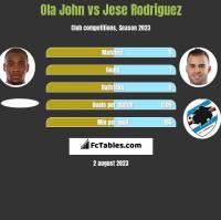 Ola John vs Jese Rodriguez h2h player stats