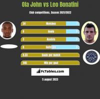 Ola John vs Leo Bonatini h2h player stats