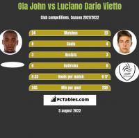 Ola John vs Luciano Dario Vietto h2h player stats