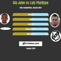 Ola John vs Luiz Phellype h2h player stats