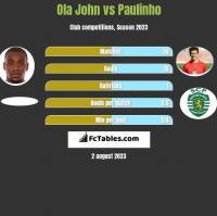 Ola John vs Paulinho h2h player stats