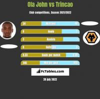 Ola John vs Trincao h2h player stats