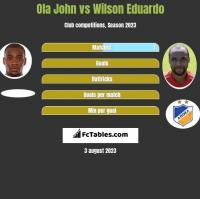Ola John vs Wilson Eduardo h2h player stats