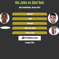 Ola John vs Abel Ruiz h2h player stats