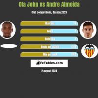 Ola John vs Andre Almeida h2h player stats