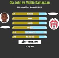 Ola John vs Vitalie Damascan h2h player stats
