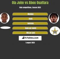 Ola John vs Abou Ouattara h2h player stats