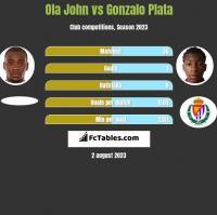 Ola John vs Gonzalo Plata h2h player stats