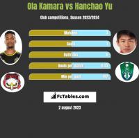 Ola Kamara vs Hanchao Yu h2h player stats