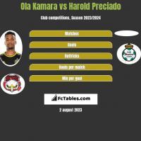 Ola Kamara vs Harold Preciado h2h player stats