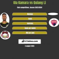 Ola Kamara vs Quiang Li h2h player stats