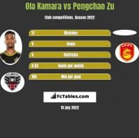 Ola Kamara vs Pengchao Zu h2h player stats
