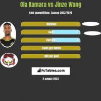Ola Kamara vs Jinze Wang h2h player stats