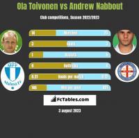 Ola Toivonen vs Andrew Nabbout h2h player stats