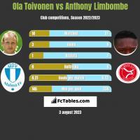 Ola Toivonen vs Anthony Limbombe h2h player stats