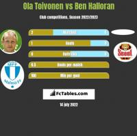 Ola Toivonen vs Ben Halloran h2h player stats