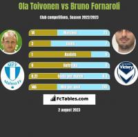 Ola Toivonen vs Bruno Fornaroli h2h player stats