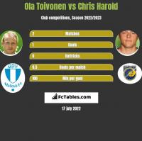 Ola Toivonen vs Chris Harold h2h player stats
