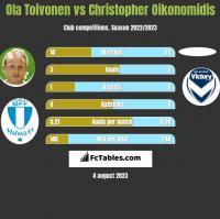 Ola Toivonen vs Christopher Oikonomidis h2h player stats
