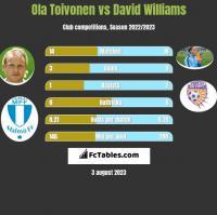 Ola Toivonen vs David Williams h2h player stats