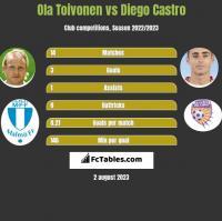 Ola Toivonen vs Diego Castro h2h player stats