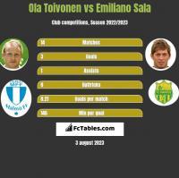 Ola Toivonen vs Emiliano Sala h2h player stats