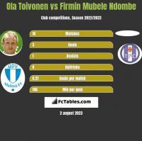 Ola Toivonen vs Firmin Mubele Ndombe h2h player stats