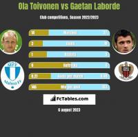Ola Toivonen vs Gaetan Laborde h2h player stats