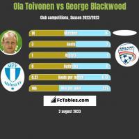 Ola Toivonen vs George Blackwood h2h player stats