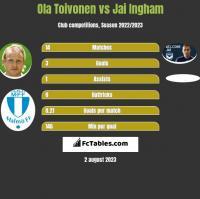 Ola Toivonen vs Jai Ingham h2h player stats