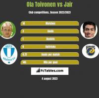 Ola Toivonen vs Jair h2h player stats