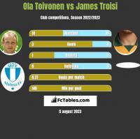 Ola Toivonen vs James Troisi h2h player stats